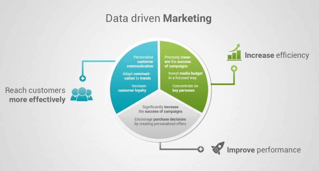 What Is Data-Driven Marketing? – Definition & All You Need To Know About Data-Driven Marketing by Shayaike Salvy